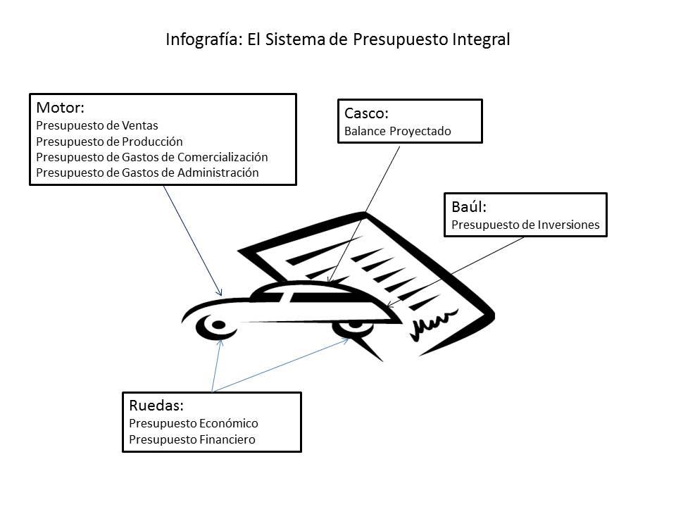 Infografía SPI